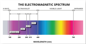 Ultraviolet-LEDs-Electromagnetic-Spectrum