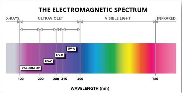 how to produce uv light